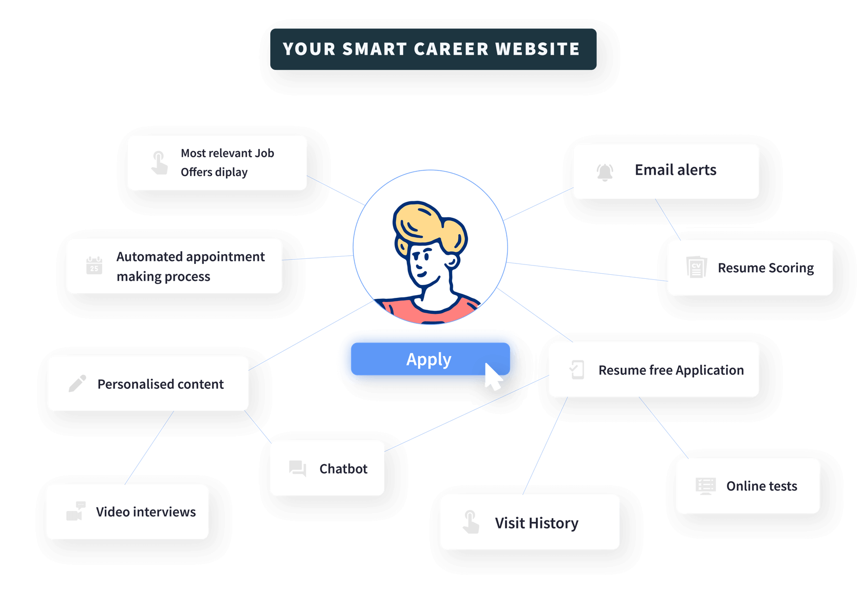 Smart Career Website
